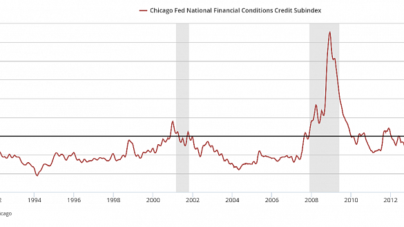 Chicago-Fed-NFCCS.png
