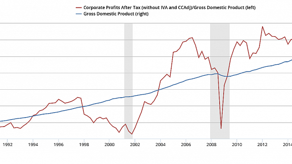 Corporate-Profits-After-Tax.png